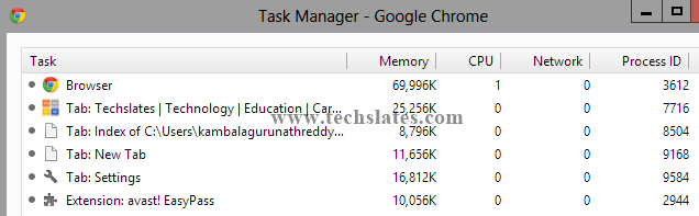 Google Chrome 36 +(plus) Task Manager image